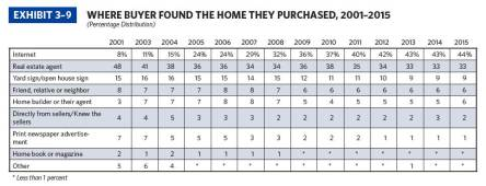 Where Buyers Found Home