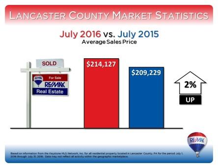 July 2016 Average Sales Price