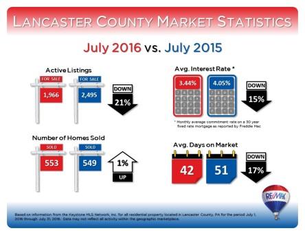 July 2016 Market Stats