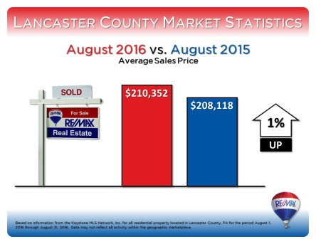 august-2016-average-sales-price