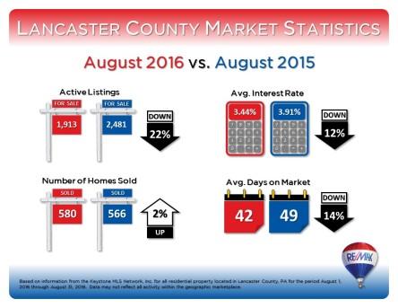 august-2016-market-stats