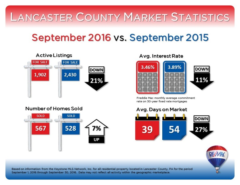 september-2016-market-stats-1