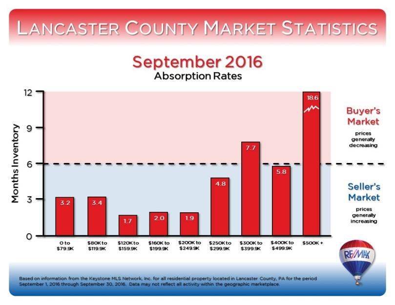 september-2016-market-stats-2