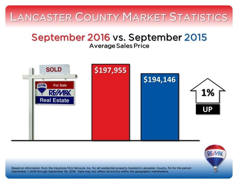 september-2016-market-stats