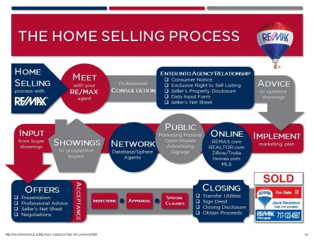 the-home-selling-process-infographic