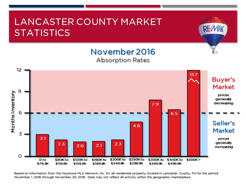 november-2016-market-stats-absorption-rates
