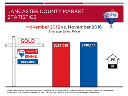 november-2016-market-stats-avg-sales-price