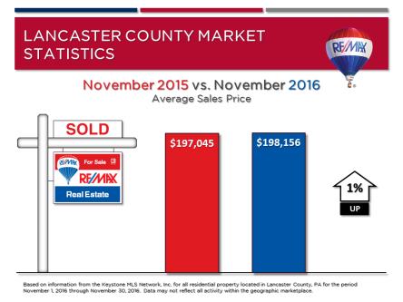 november-2016-market-stats-avg-sales-price