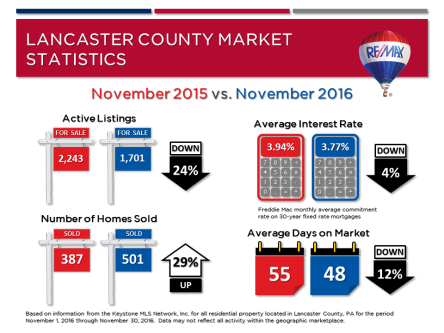 november-2016-market-stats