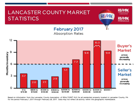 2017 02 February Market Stats - Absorption Rates