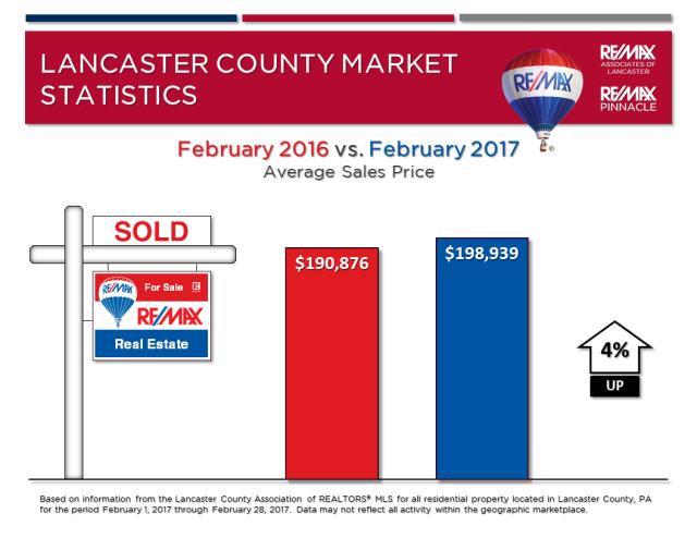 2017 02 February Market Stats - Avg Sales Price