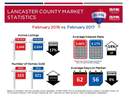 2017 02 February Market Stats