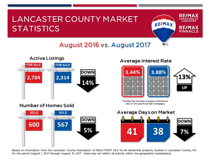 2017 08 August Market Stats
