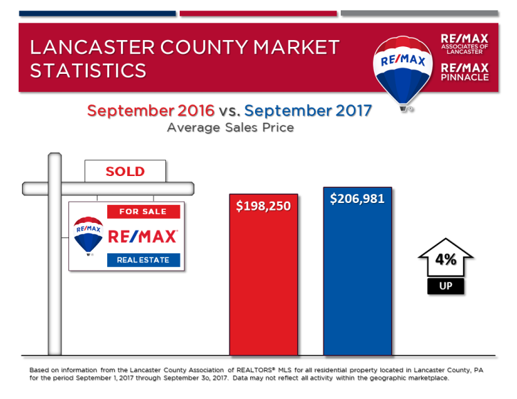 2017 09 September Market Stats - Avg Sales Price