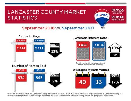 2017 09 September Market Stats