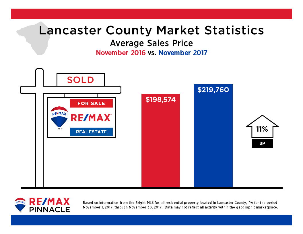 2017 11 November Market Stats - Average Sales Price