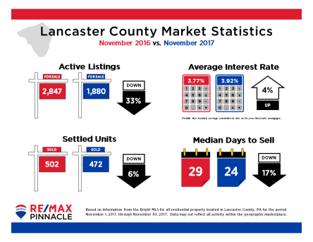 2017 11 November Market Stats