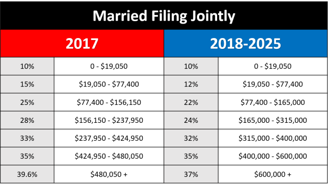 Married Taxpayer Comparison