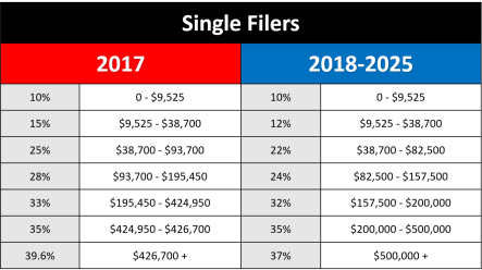 Single Taxpayer Comparison