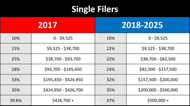 Single Taxpayer Comparison