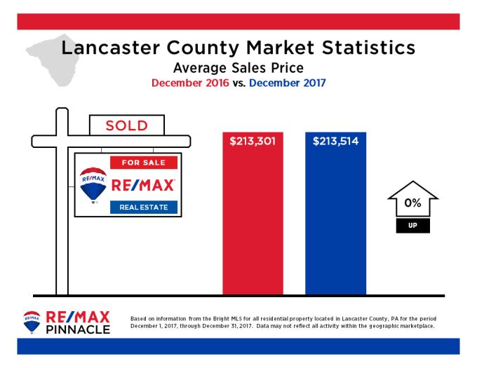 2017 12 December Market Stats - Average Sales Price