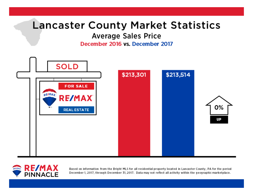 2017 12 December Market Stats - Average Sales Price