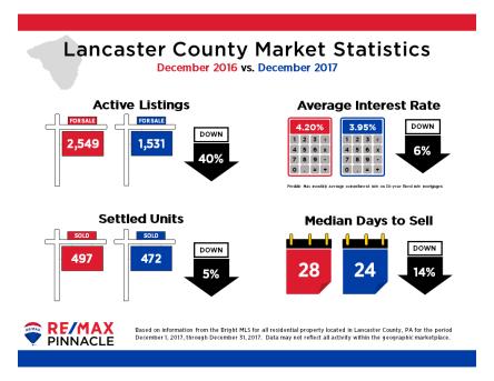 2017 12 December Market Stats