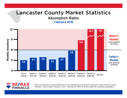 2018 02 February Market Stats - Absorption Rates