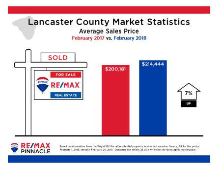2018 02 February Market Stats - Avg Sales Price