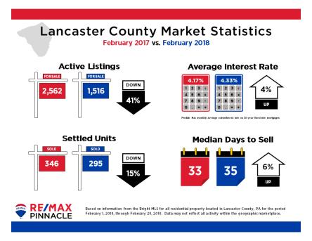 2018 02 February Market Stats