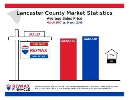 2018 03 March Market Stats - Avg Sales Price
