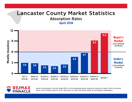 2018 04 April Market Stats - Absorption Rates