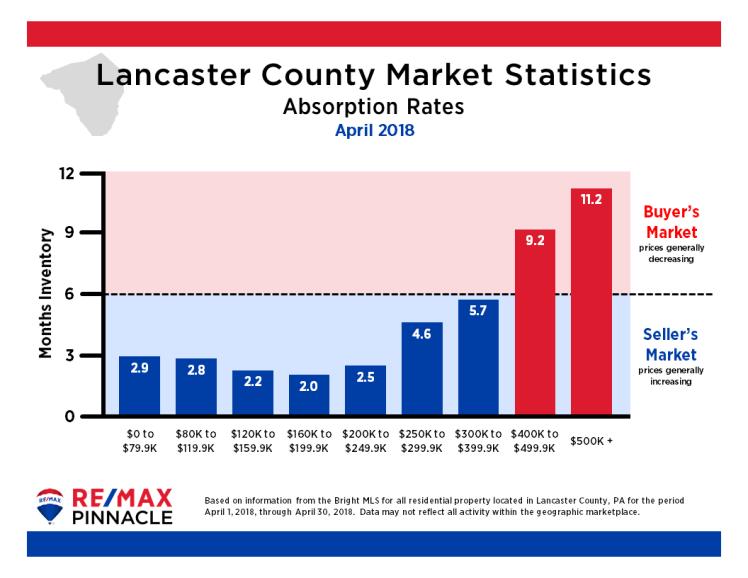 2018 04 April Market Stats - Absorption Rates