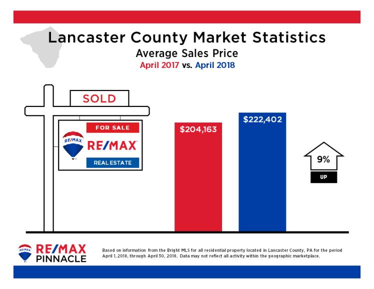 2018 04 April Market Stats - Avg Sales Price