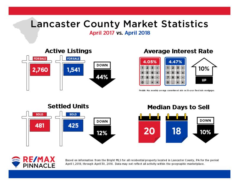 2018 04 April Market Stats