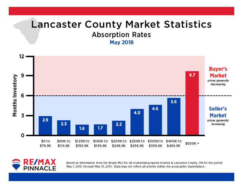 2018 05 May Market Stats - Absorption Rates